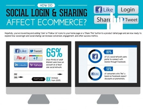 Social Login and Social Sharing, Key Metrics, Ecommerce | Monetate | cassyput on marketing | Scoop.it