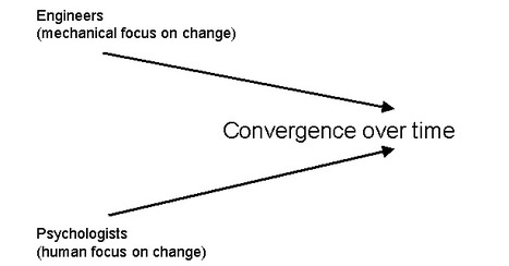 Convergence:  Two paths join in the History of Change Management? | Change Management Resources | Scoop.it