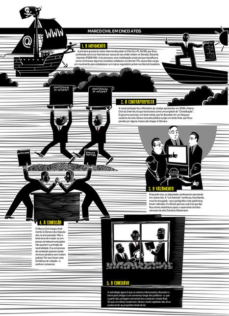 Leis e desordem: PLs de internet no País | Legislação e Políticas Digitais | Scoop.it