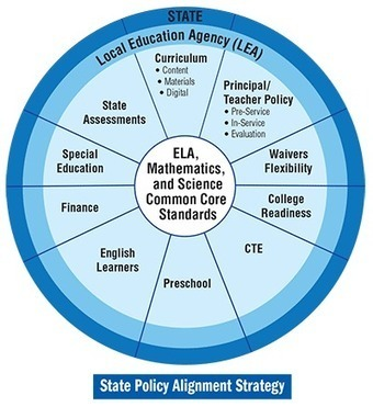 The Common Core Meets State Policy: This Changes Almost Everything | PSummers' Common Core State Standards | Scoop.it