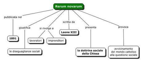 Mappe concettuali   Didattica   Scoop.it
