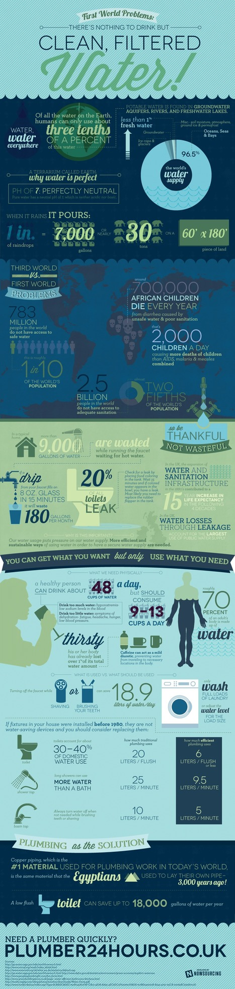 Water: Global facts + statistics [infographic] | Social Media, Communications and Creativity | Scoop.it