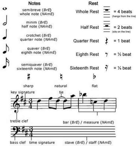 Learning musical notation English lesson | Art Feilds | Scoop.it