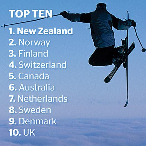 NZ tops list of world's best countries - Business - NZ Herald News | Trans Tasman Migration | Scoop.it