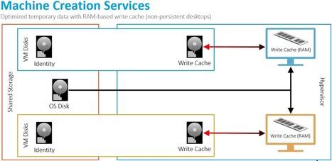 Machine Creation Services RAM Cache and XenServer IntelliCache | Desktop transformation | Scoop.it