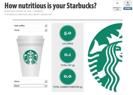 Starbucks : la calculette à calories   Journalisme graphique   Scoop.it