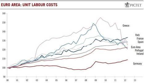 EU unit labour costs - re-adjustment process underway | Economics and Business | Scoop.it