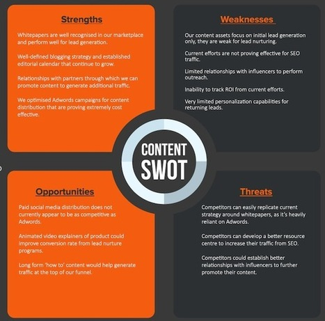 How to Use SWOT Analyses for Smarter Content Strategies | Social Content Curation Library | Scoop.it