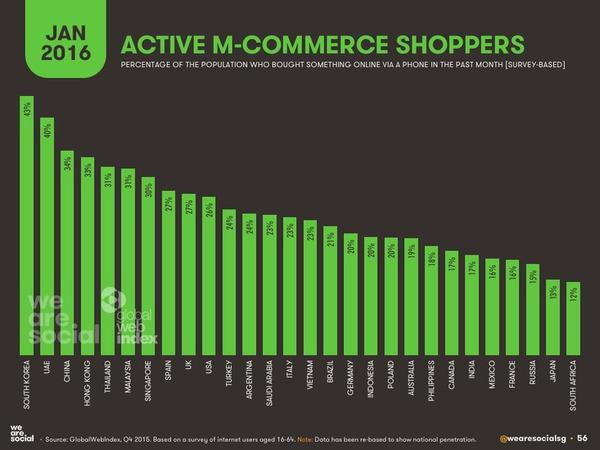 Qui sont les shoppers les plus actifs dans le m-commerce en janvier 2016 ? | Search engine optimization : SEO | Scoop.it
