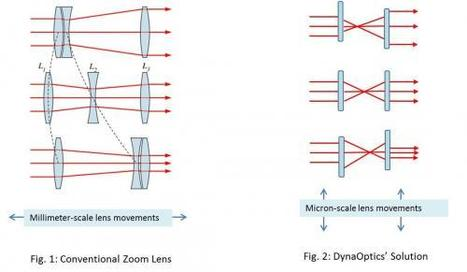 Optical zoom in mobile phones getting boost from DynaOptics | Science technology and reaserch | Scoop.it