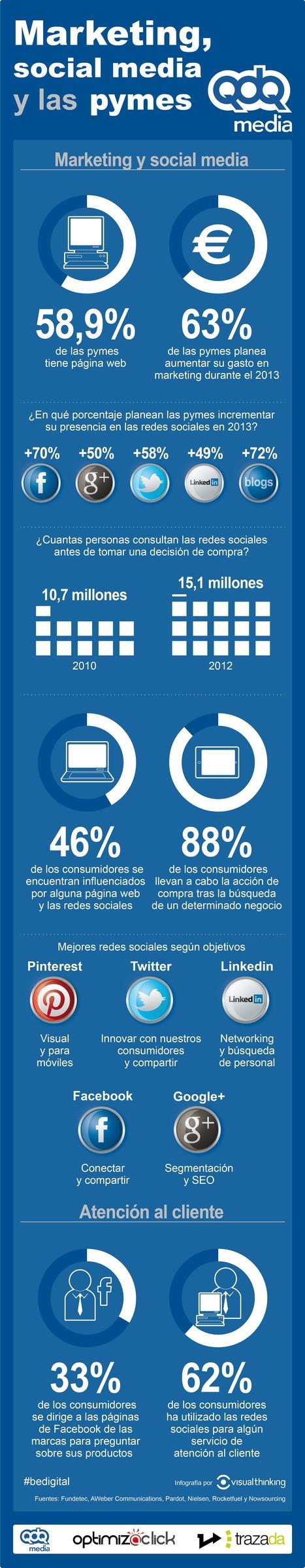 Marketing, social media y las pymes españolas | bmarketing | Scoop.it