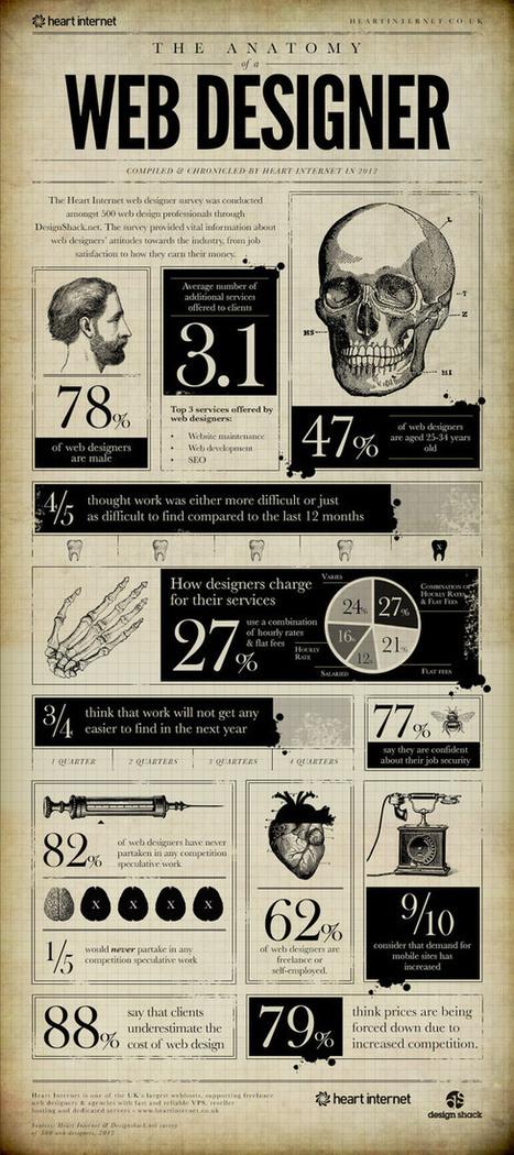 [Infographie] Anatomie d'un webdesigner | La vie en agence web | Scoop.it