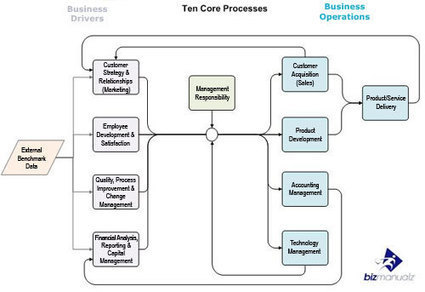 Top Ten Core Business Processes | Policies, Procedures and Processes | Scoop.it