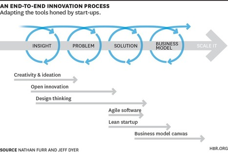 Choose the Right Innovation Method at the Right Time - HBR | Entrepreneurship for You | Scoop.it