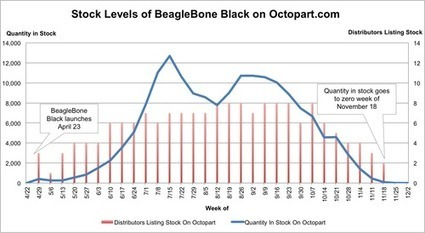 Beaglebone Black ขาดตลาดไปฮวบฮาบ อย่างน่าสงสัยใครเป็นคนหุบไปขายหมด? หรือจะถูกเหมาเอาไปพัฒนาอาวุธสงคราม? | Beaglebone | Scoop.it