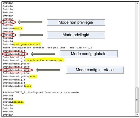 Présentation de l'IOS Cisco | Réussir son CCNA | CCNA - ICND1 | Scoop.it