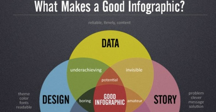 The B2Bnn primer on how your B2B can make its own amazing infographics - B2B News Network | Business in a Social Media World | Scoop.it