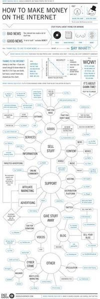 #Infographs for Business | Social Media Marketing For Non Profits | Scoop.it