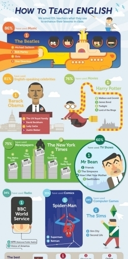 How to Teach English Infographic | e-Learning Infographics