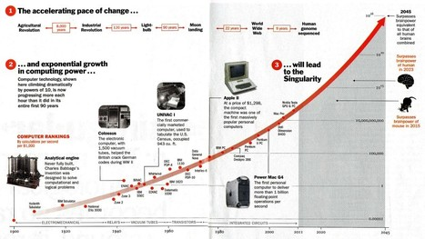 Singularity 2045: The Year Man Becomes Immortal Or Is No Longer Needed | education | Scoop.it