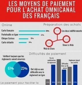 Des Français pressés et un comportement d'achat résolument omnicanal | Marketing Mobile, omnicanal, cross canal, | Scoop.it