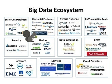 11 segments of Big Data Ecosystem, according to Sqrrl | Designing  services | Scoop.it