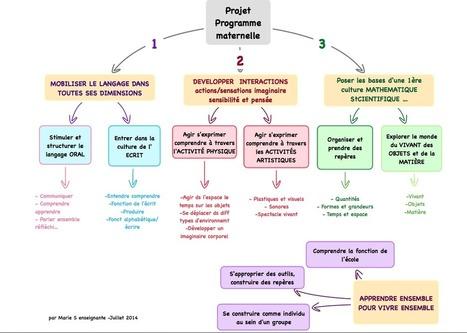 Projet de nouveaux programmes : les cartes de Marie | TICECDDP10 | Scoop.it