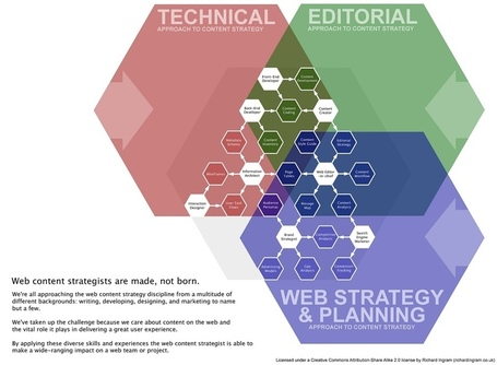 7 Essential Reasons Your Business Needs A Content Strategy | Business 2 Community | Web Analytics and Web Copy | Scoop.it