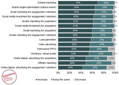 De Content Trends voor 2013 | B2B Content Marketing ... | Content strategie en marketing | Scoop.it