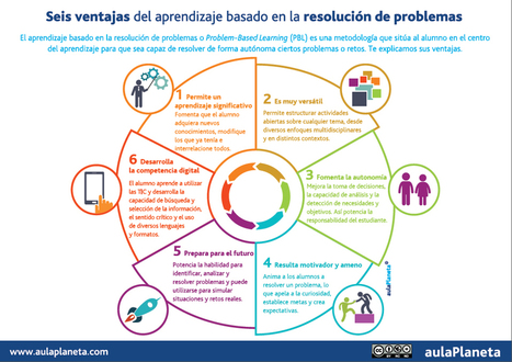 Ventajas del Aprendizaje basado en la Resolución de Problemas | (E)-Learning & Development | Scoop.it