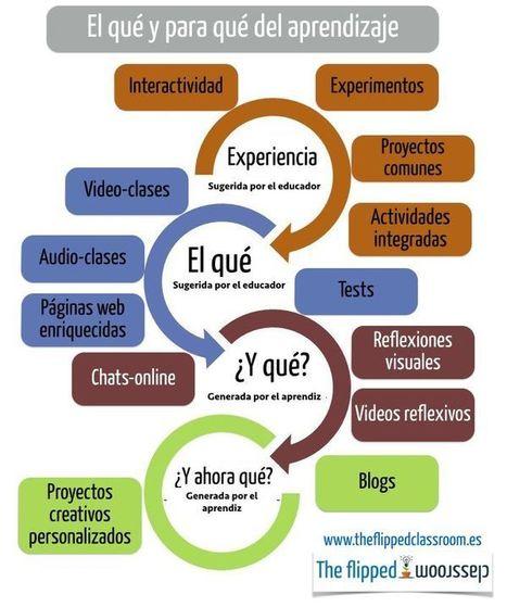 Entorno de Aprendizaje para la Construcción del Conocimiento | Infografía | LAS TIC EN EL COLEGIO | Scoop.it