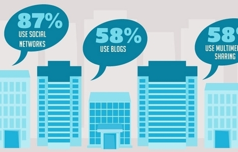 Sizing Up Your Online Communications Strategy (Infographic) | Technology & Business | Scoop.it