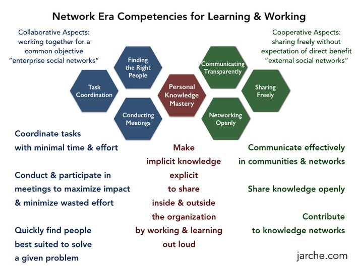 The Core Competency for Network Era Work | Collaborationweb | Scoop.it