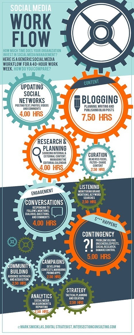 Guía para priorizar las actividades semanales de un Community Manager. Infografía Social Media Workflow | Marketing Online y Redes Sociales | Blog Juan Carlos Mejía Llano | Curador de Contenidos Digitales | Scoop.it