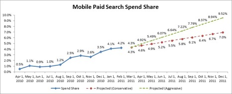 How Tablets & The Rise Of Mobile Devices Has Affected Search Spend | Small Business Marketing | Scoop.it