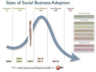 The leading indicators of social business maturity in 2012 - Enterprise Irregulars | BloomDesk | Scoop.it
