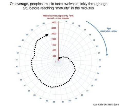 Here's How Your Taste In Music Evolves As You Age | Communication design | Scoop.it