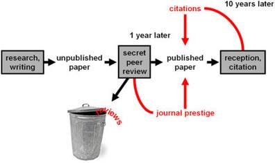 Los avances en la revisión por pares | Educacion, ecologia y TIC | Scoop.it