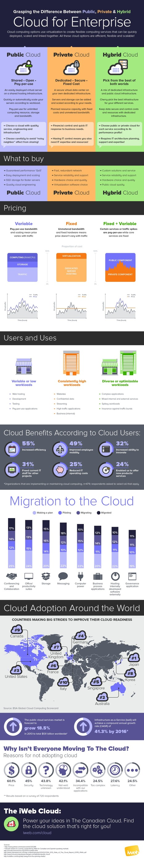 Cloud Infographic: Cloud Public, Private & Hybrid Differences - CloudTweaks.com - Cloud Computing Information | To Cloud or not to Cloud ? | Scoop.it