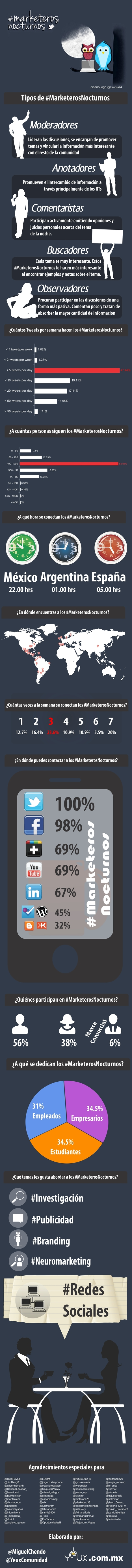 Qué son los #marketerosnocturnos #infografia #infographic #marketing #socialmedia | Seo, Social Media Marketing | Scoop.it