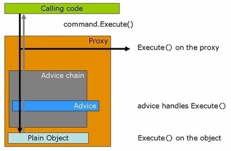 Chapter38.AOP QuickStart | SPRING.NET Tutorial | Scoop.it