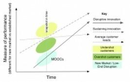 MOOCs and disruptive innovation: Implications for higher education | Aqua-tnet | Scoop.it