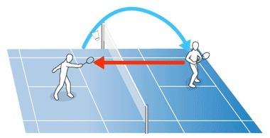 DRIVE | Badminton el deporte de raqueta mas rápido del mundo | Scoop.it