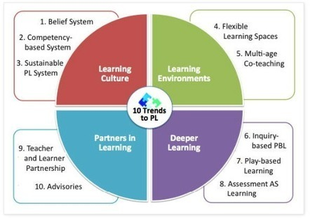 The Top 10 Trends That Will Affect Learning in 2015 ~ Educational Technology and Mobile Learning | 21st Century Literacy and Learning | Scoop.it