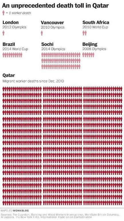 De menselijke tol van de corruptie bij FIFA visueel in kaart: de doden van Qatar | A bit of everything... | Scoop.it
