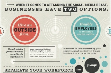 How To Train Your Employees To Handle Social Media | Savvy Tech Topics | Scoop.it