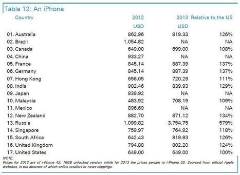 iPhones are insanely expensive in Russia, cheapest in the U.S. - Smarter Investing | Curation Sensation | Scoop.it