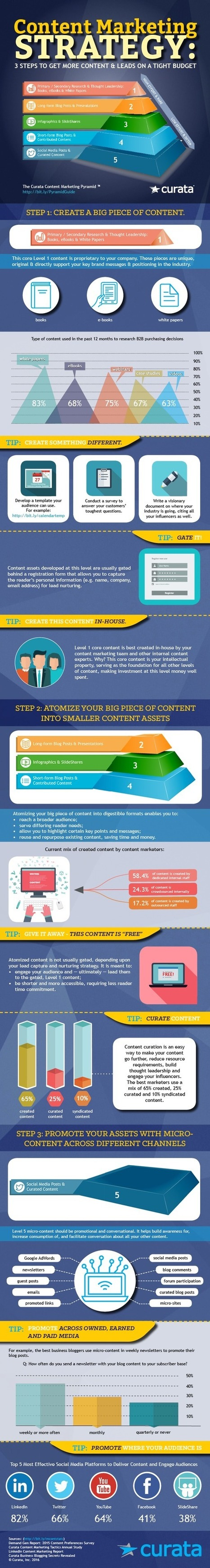 The Ultimate Content Marketing Strategy [Infographic] | Content Marketing Forum | Great Infographics | Scoop.it