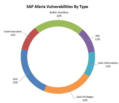 Introduction to MDM solutions and SAP Afaria | Business Application Security | Scoop.it