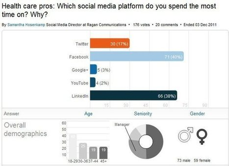 Which social media platform do healthcare professionals spend most time on? | Doctor | Scoop.it